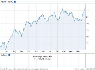 Elsevier share price ending 2014-05-30