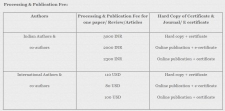 International Journal of English Language, Literature & Humanities prices