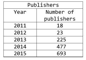 Number of predatory publishers, 2011-2015