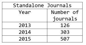 Number of predatory, standalone journals, 2013-2015