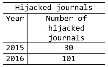 Hijacked journals, 2015-2016.