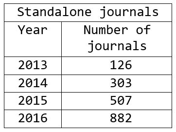 Number of predatory, standalone journals, 2013-2016.