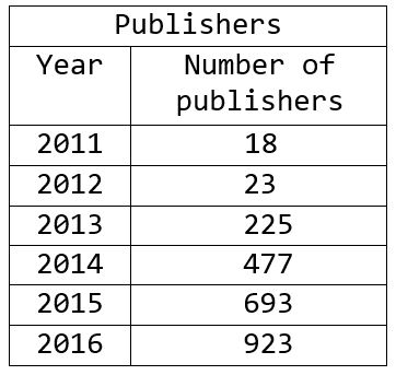 Number of predatory publishers, 2011-2016.
