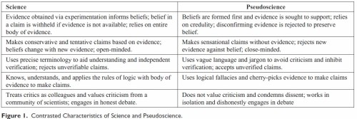 A table from the article that compares science and pseudoscience.