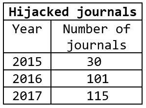 Number of known hijacked journals, 2015-2017.