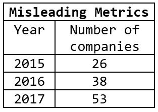 Fake impact factor companies, 2015-2017.